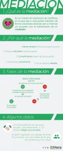 Infografía sobre la mediación