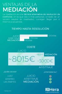 Infografía Ventajas Mediación Centro Hera