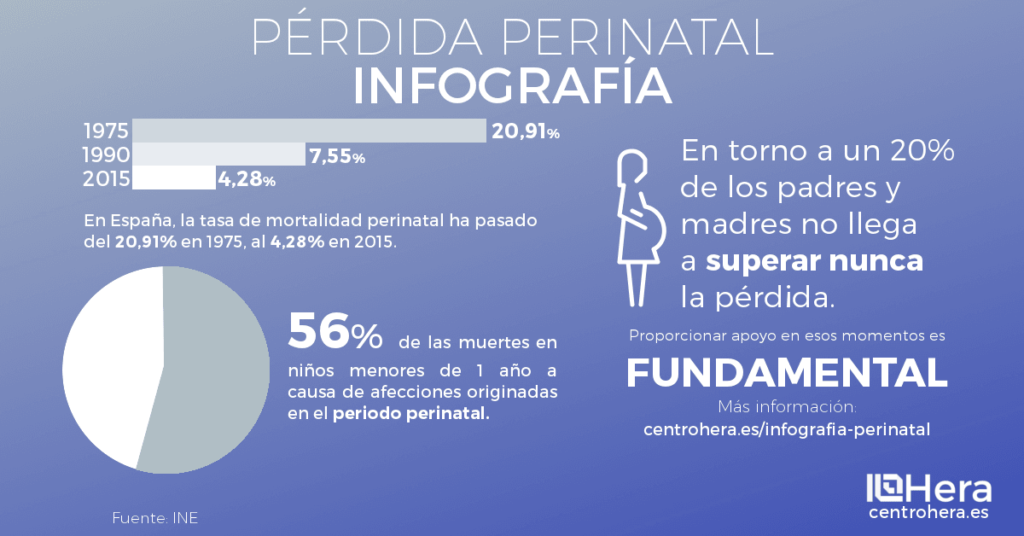 Repasamos, a través de una infografía, los principales datos sobre la muerte perinatal.